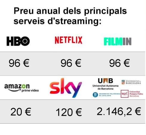 Meme que compara el precio de las plataformas de contenido en streaming con el de la universidad